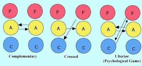 Transactional Analysis:Crossed and Complimentary transactions